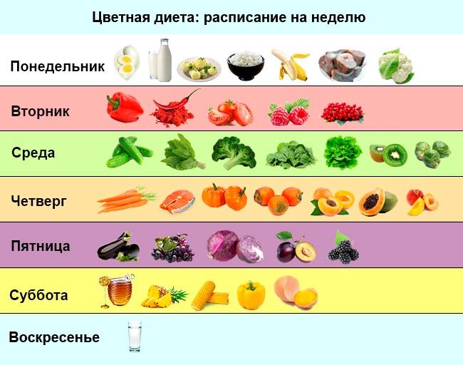 Овощная диета для похудения результат отзывы